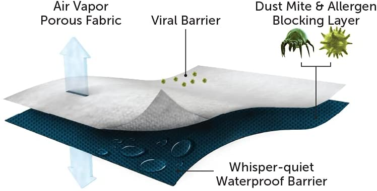 Allerease mattress protector functionality